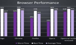 Chrome supera a Edge en una prueba independiente de duración de la batería a pesar de las afirmaciones de Microsoft