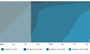 Windows 10 April 2018 Update ya está instalado en el 50% de los PCs con Windows 10