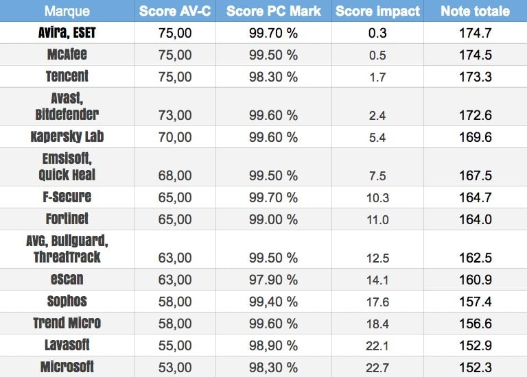 Clasificación de antivirus para PC: cuál tiene el menor impacto en el rendimiento