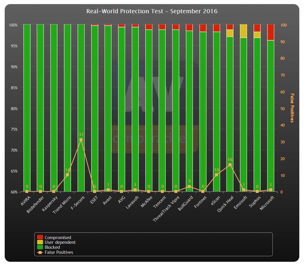 Mejor antivirus del mes según AV Comparatives