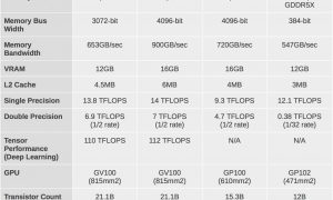 Nvidia Titan V oficial: una tarjeta gráfica ultra potente a un precio estratosférico de 3100 euros!