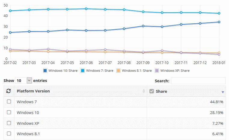 Windows 10 supera a Windows 7 para convertirse en la versión más popular de Windows