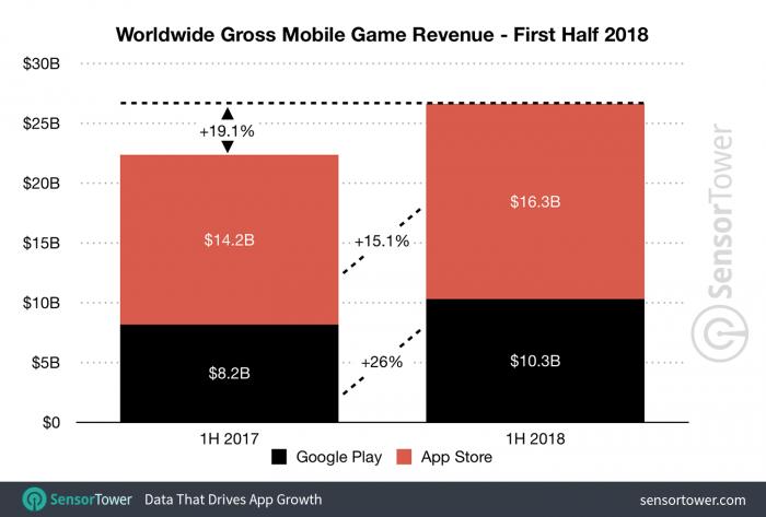 Los ingresos del App Store fueron casi el doble de los de Google Play en el primer semestre del año. 2