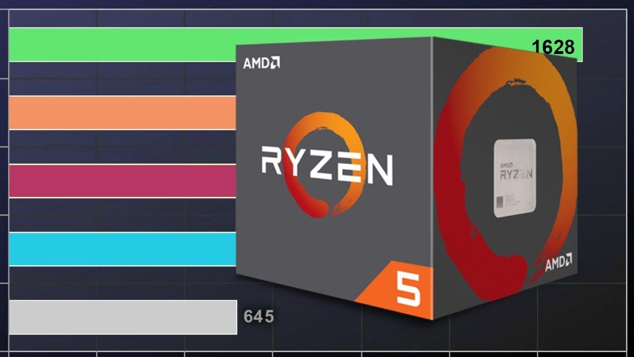 AMD Ryzen 5 1600 : puntos de referencia muy prometedores en los videojuegos 1