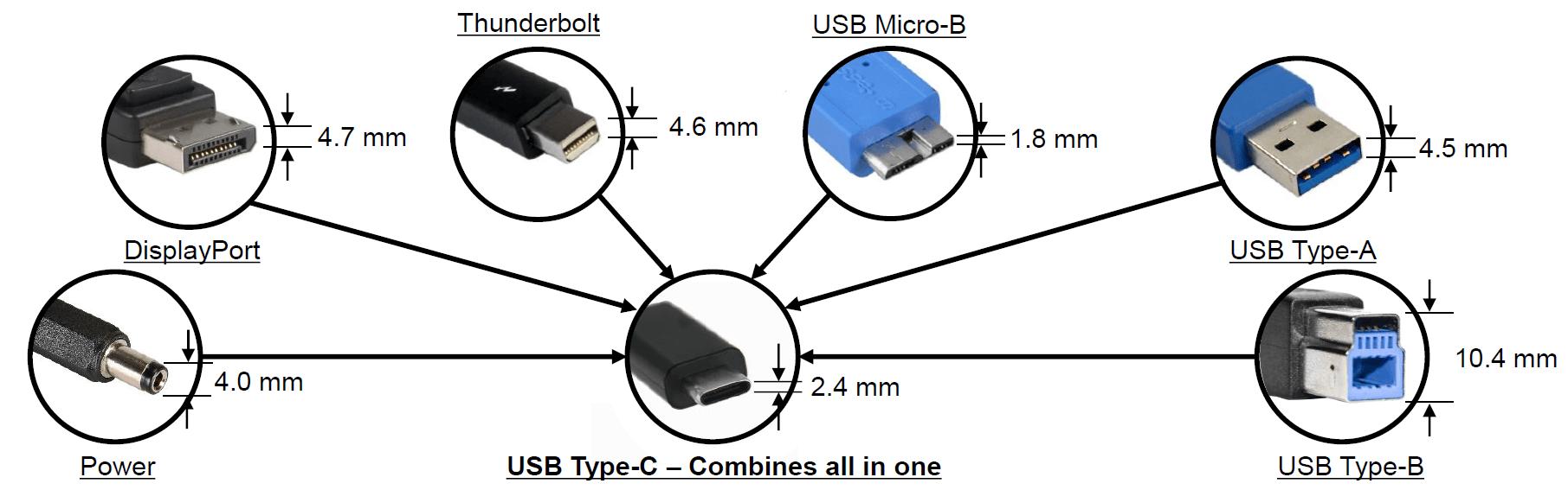 USB tipo C: todo lo que necesita saber sobre el conector universal todo en uno del futuro 3