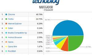 Preferencia de los lectores de Tecnoblog para disputas sobre Android e iPhone