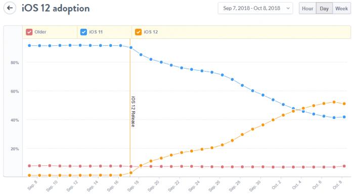 La mayoría de los dispositivos ya ejecutan iOS 12