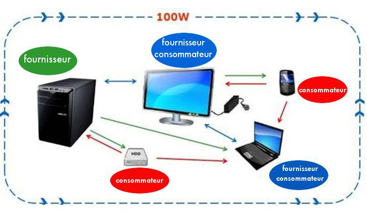 USB tipo C: todo lo que necesita saber sobre el conector universal todo en uno del futuro 4