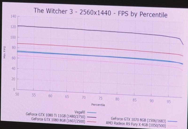 AMD Vega Frontier Edition: un punto de referencia sitúa la tarjeta gráfica un paso por debajo de la GTX 1080 Ti 3