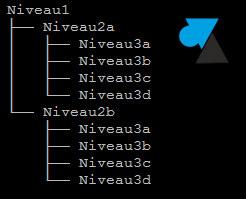 Linux: crear una estructura de árbol de directorios 3