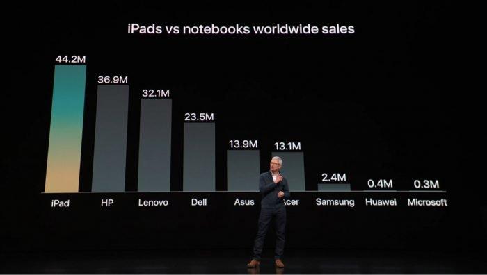 iPad ya vende más que los portátiles HP, Lenovo y Dell 1