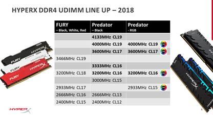 HyperX amplía las líneas de memoria DDR4 Predator y Predator RGB 1