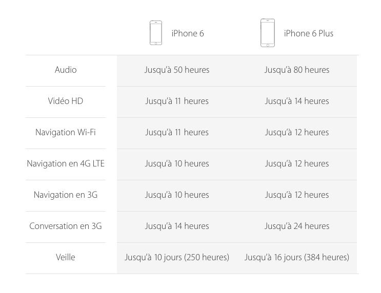 iPhone 6 y 6 Plus: presentación y vídeo oficial 5