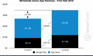 Los ingresos del App Store fueron casi el doble de los de Google Play en el primer semestre del año.