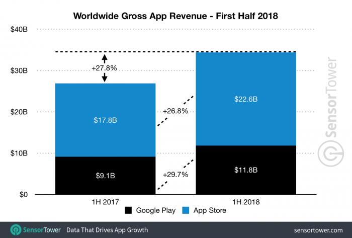 Los ingresos del App Store fueron casi el doble de los de Google Play en el primer semestre del año. 1