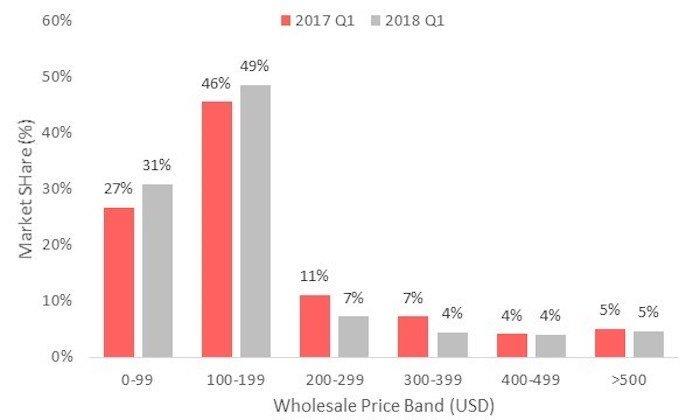 Samsung, Motorola y LG son las empresas que más venden smartphones en Brasil 3