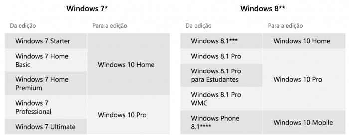 Windows 10 saldrá a la venta el 29 de julio 2