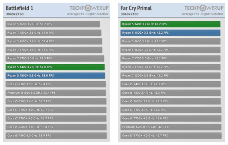 AMD Ryzen 5 1400: estos puntos de referencia lo convierten en un compromiso ideal para los videojuegos 4