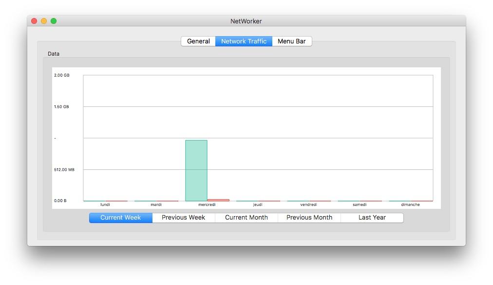 Visualizar la velocidad del tráfico de red en Mac (Wi-Fi, Ethernet, 4G...) 8