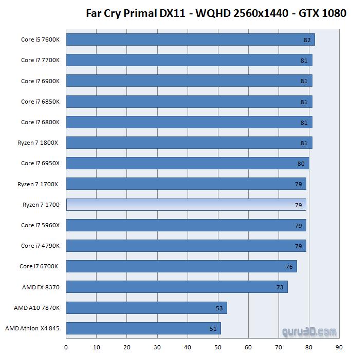 AMD Ryzen 7 1700 : una excelente alternativa para los jugadores, la prueba en puntos de referencia 2