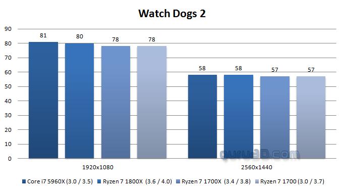 AMD Ryzen 7 1700 : una excelente alternativa para los jugadores, la prueba en puntos de referencia 8
