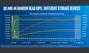 ¿Memorias de Optano, reemplazo de SSD?