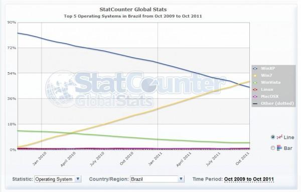 Hay más gente usando Windows 7 que Windows XP en el mundo