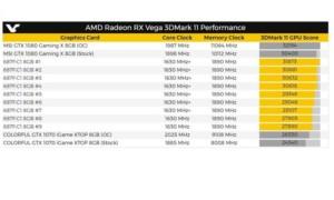 AMD Radeon RX Vega: la tarjeta gráfica explota la Nvidia 1080 en este nuevo benchmark