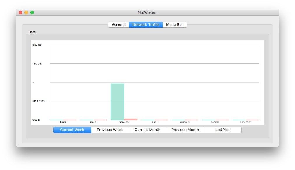 Visualizar la velocidad del tráfico de red en Mac (Wi-Fi, Ethernet, 4G...)
