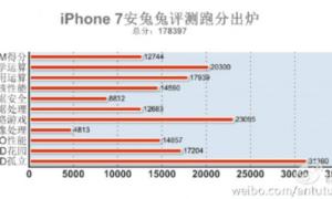 iPhone 7: pone a todos sus competidores Android KO en el punto de mira en un nuevo punto de referencia.