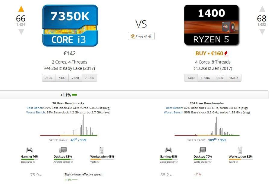 Intel i3-7350K: su precio aumenta a 150 euros en respuesta al Ryzen 5 1500X de AMD