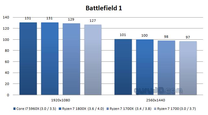 AMD Ryzen 7 1700 : una excelente alternativa para los jugadores, la prueba en puntos de referencia 9