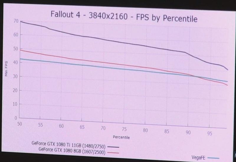 AMD Vega Frontier Edition: un punto de referencia sitúa la tarjeta gráfica un paso por debajo de la GTX 1080 Ti 5