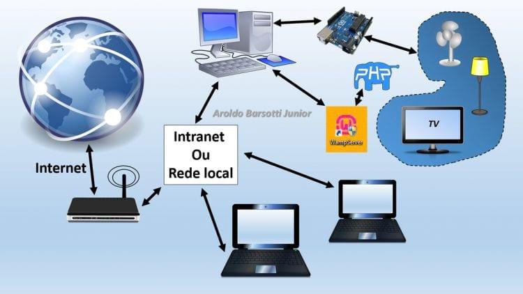 Conocer Arduino Uno - Clase 9 - Internet e Intranet o red local 1