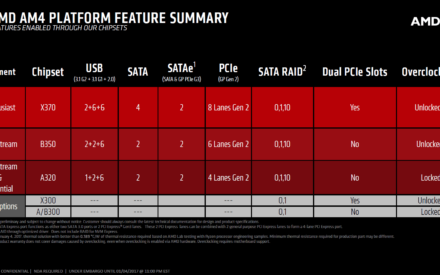 AMD Ryzen: Placas madre AM4 en Asus, Biostar, MSI, ASRock y Gigabyte