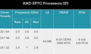 Epyc 7000 official: AMD presenta sus monstruosas CPUs con hasta 64 threads