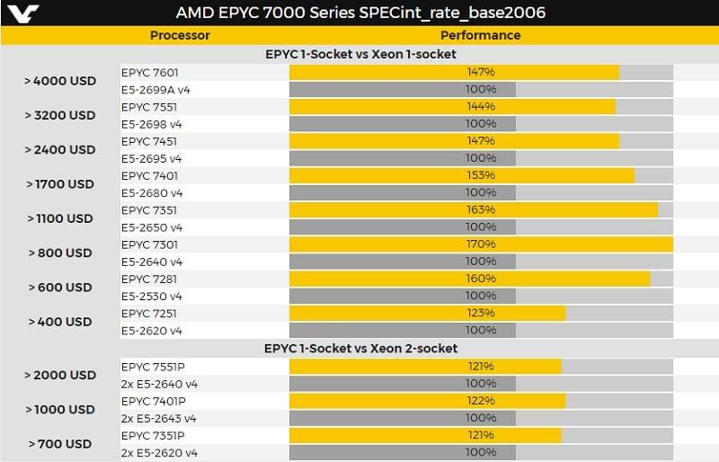 AMD EPYC: la hoja de datos técnicos y los precios de las monstruosas CPUs de 32 núcleos están apareciendo.