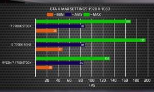 AMD Ryzen 7 1700 : mata un Intel i7 7700K en un benchmark independiente