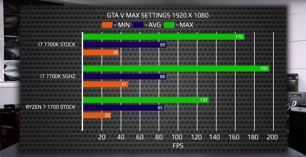 AMD Ryzen 7 1700 : mata un Intel i7 7700K en un benchmark independiente