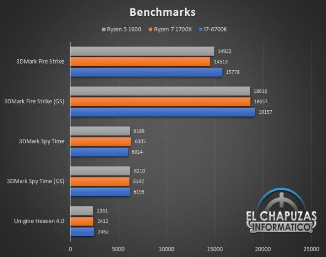 AMD Ryzen 5 1600 : puntos de referencia muy prometedores en los videojuegos