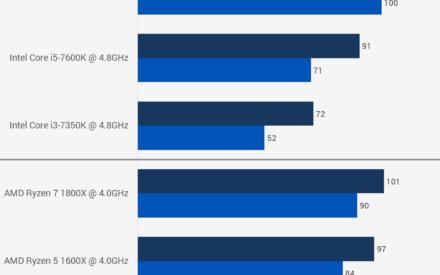 Punto de referencia de AMD Ryzen 5: por qué los modelos 1600X y 1500X pueden perjudicar mucho a Intel