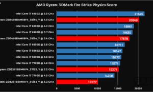 Procesadores AMD Ryzen: en los puntos de referencia siguen el Intel i7 a un precio mucho más alto