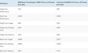 AMD Threadripper 1950X : primer punto de referencia, su equivalente Intel Xeon E5 es caro!