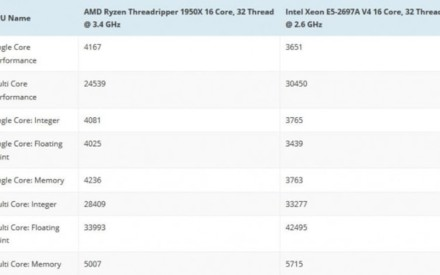 AMD Threadripper 1950X : primer punto de referencia, su equivalente Intel Xeon E5 es caro!