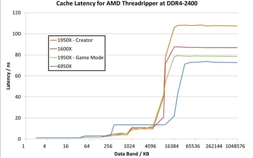 AMD Threadripper: Modo de juego, o modo de juego desactiva la mitad de los núcleos en Windows!