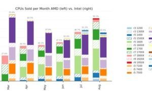 AMD supera a Intel en ventas de procesadores por primera vez en más de 10 años