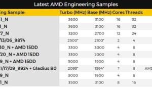 AMD Ryzen Whitehaven: ¡una ficha técnica monstruosa para la CPU de 16 núcleos!