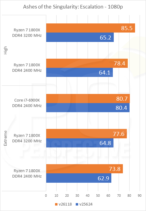 AMD Ryzen: un parche, y el rendimiento del juego aumenta un 31% en un punto de referencia