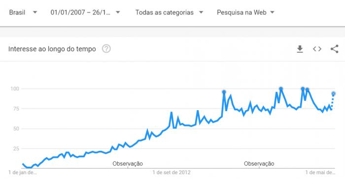 El interés en el iPhone cae en el mundo pero crece en Brasil, según Google Trends 3