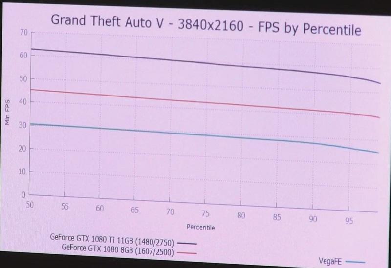 AMD Vega Frontier Edition: un punto de referencia sitúa la tarjeta gráfica un paso por debajo de la GTX 1080 Ti 7